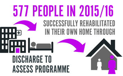 577 people in 2015 to 2016 successfully rehabilitated in their own home