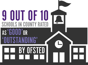 9 out of 10 schools in the County Rated as good or outstanding by ofsted