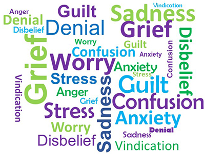 A word cloud showing words associated with not knowing what to do and how you are feeling