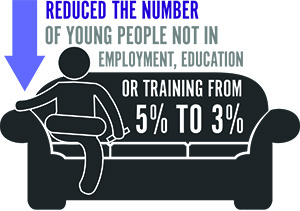 Reduce the number of young people not in employment or education