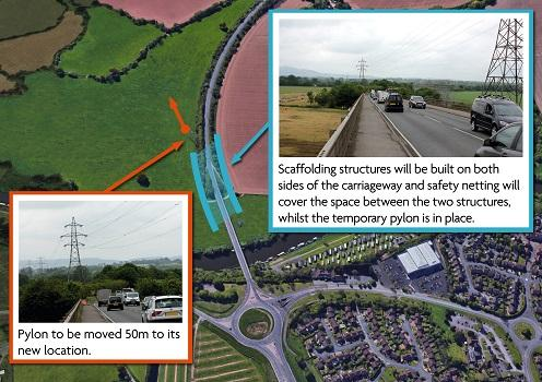 To enable the additional bridge and carriageway to be built from the Ketch to Powick roundabout, an electricity pylon near the Carrington Bridge needs to be moved about 50 metres further south west