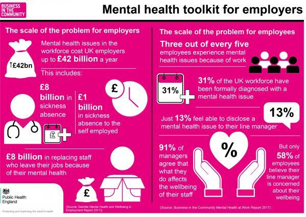 Free Online Mental Health Toolkit For Employers